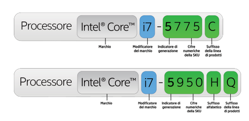 sigle_processori_intel significato