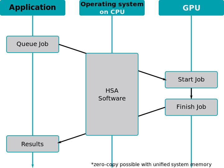 HSA AMD