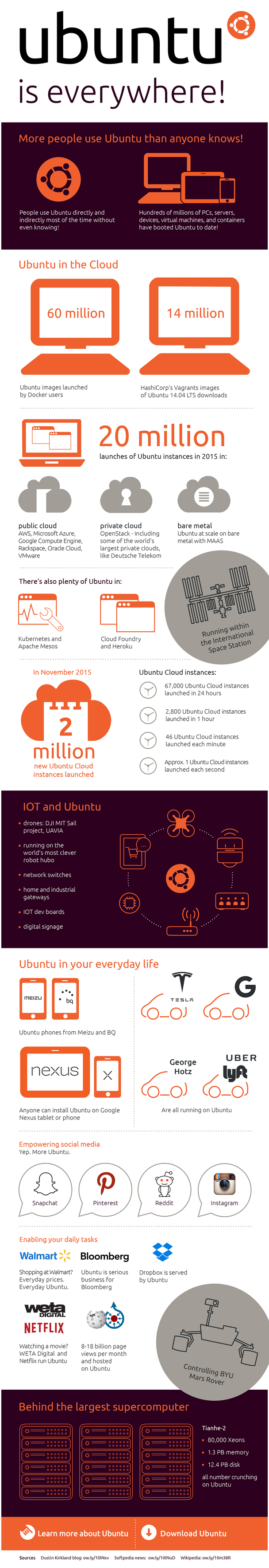 infografica ubuntu